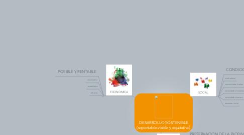 Mind Map: DESARROLLO SOSTENIBLE (soportable.viable y equitativo)