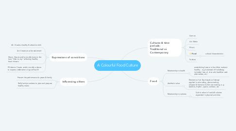 Mind Map: A Colourful Food Culture