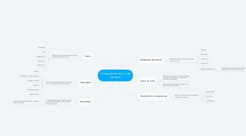 Mind Map: Componentes de la vida Humana