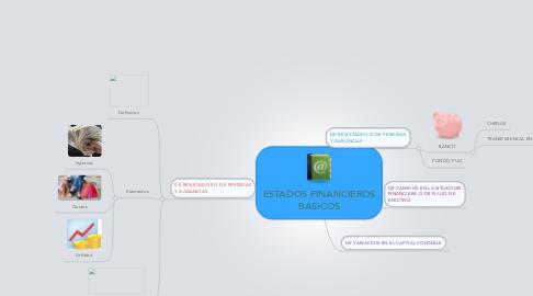 Mind Map: ESTADOS FINANCIEROS BASICOS