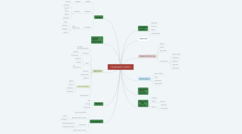 Mind Map: Interpretación Jurídica