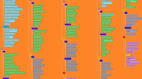 Mind Map: สาระการเรียนรู้ภาษาไทย