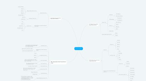Mind Map: PENDALAMAN MATERI BAHASA INDONESIA