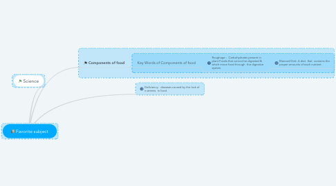 Mind Map: Favorite subject