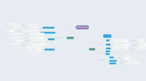 Mind Map: Sustancias Puras