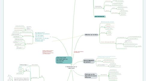Mind Map: S'informer sur son territoire