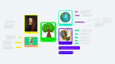 Mind Map: Principios en la Enseñanza de la Geografía.