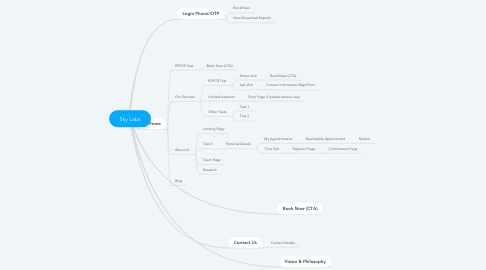 Mind Map: Sky Labs