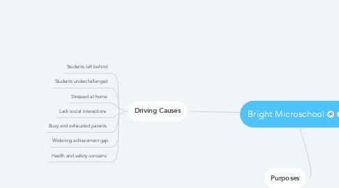 Mind Map: Bright Microschool