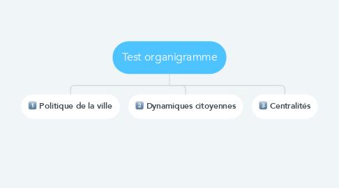 Mind Map: Test organigramme
