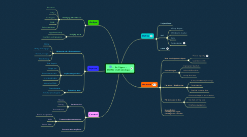 Mind Map: ~ Six Sigma ~ DMAIC methodology