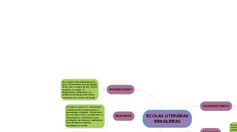 Mind Map: ECOLAS LITERÁRIAS BRASILEIRAS