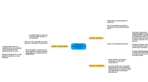 Mind Map: MÉTODOS DE INVESTIGACIÓN DE LA PSICOLOGÍA