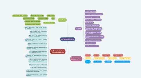 Mind Map: Consumo Consciente