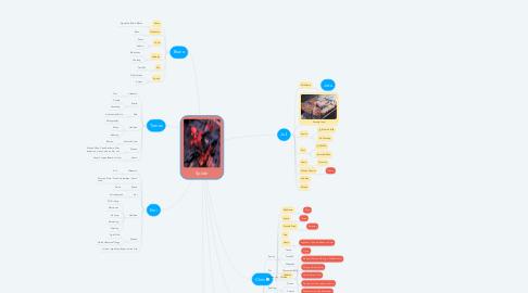 Mind Map: Spider