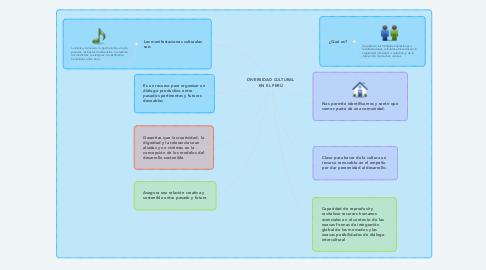 Mind Map: DIVERSIDAD CULTURAL EN EL PERÚ