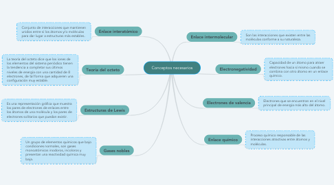 Mind Map: Conceptos necesarios