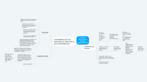 Mind Map: MÉTODOS APLICADOS ÀS FORMAS FARMACÊUTICAS