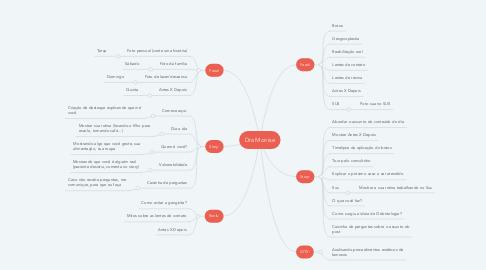 Mind Map: Dra Monise