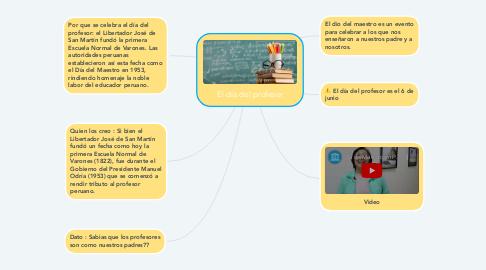 Mind Map: El día del profesor