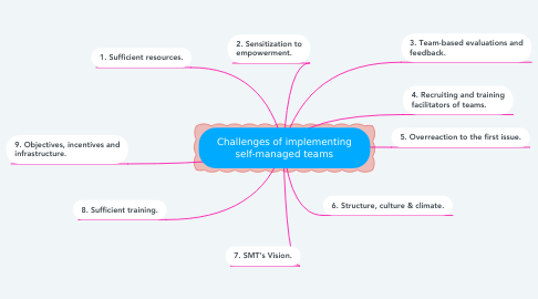 Mind Map: Challenges of implementing self-managed teams