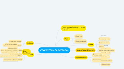 """Mind Map: """"PERÚ, PAÍS MEGADIVERSO Y  PROBLEMAS AMBIENTALES """""""