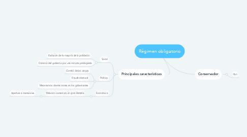 Mind Map: Régimen obligatorio