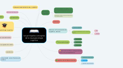 Mind Map: Los principales conceptos de la neuropsicología cognitiva