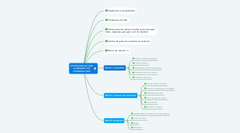 Mind Map: ESTRUTURA DE UMA CAMPANHA DO FACEBOOK ADS
