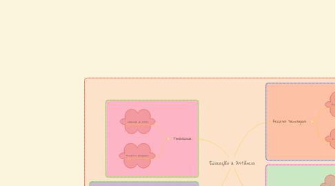 Mind Map: Educação a Distância