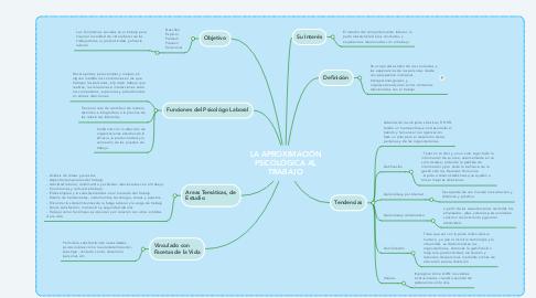 Mind Map: LA APROXIMACIÓN PSICOLÓGICA AL TRABAJO