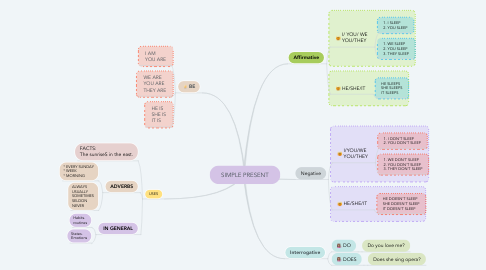 Mind Map: SIMPLE PRESENT