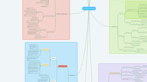 Mind Map: Endocardite Infecciosa