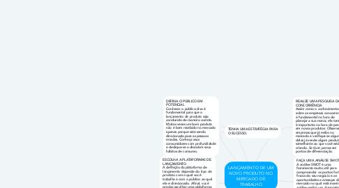 Mind Map: LANÇAMENTO DE UM NOVO PRODUTO NO MERCADO DE TRABALHO
