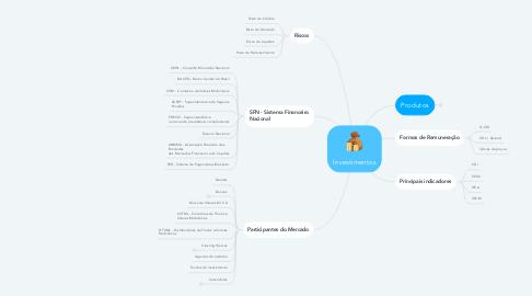 Mind Map: Investimentos
