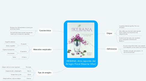 Mind Map: IKEBANA: Arte Japonés del Arreglo Floral (Nizama Villar)