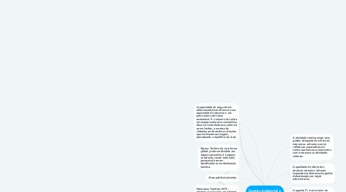 Mind Map: Gestão Ambiental e Turismo
