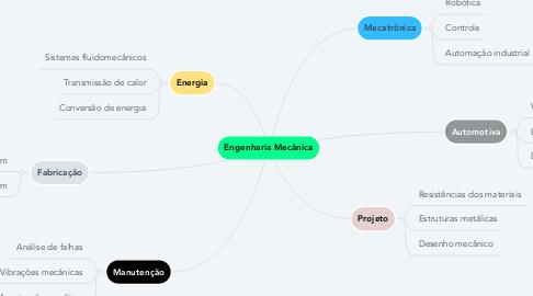 Mind Map: Engenharia Mecânica
