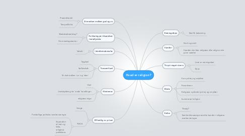 Mind Map: Hvad er religion?
