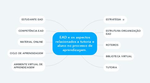 Mind Map: EAD e os aspectos relacionados a tutoria e aluno no processo de aprendizagem.