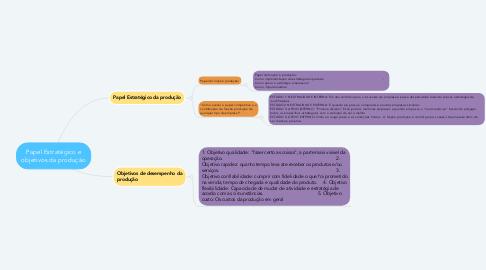 Mind Map: Papel Estratégico e objetivos da produção