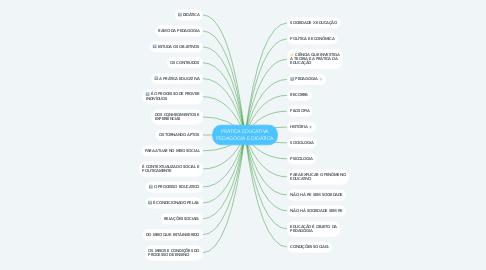 Mind Map: PRÁTICA EDUCATIVA PEDAGOGIA E DIDÁTICA