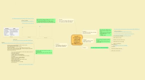 Mind Map: bus 6011 การตอบคำถาม 1.ตรงประเด็น 2.ขยายความ 3.ยกตัวอย่าง ปล.ใช้ศัพท์ technic