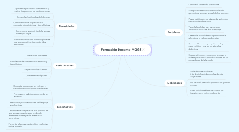Mind Map: Formación Docente MGGS