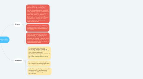 Mind Map: Biocombustíveis