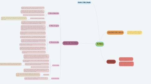 Mind Map: FILTROS