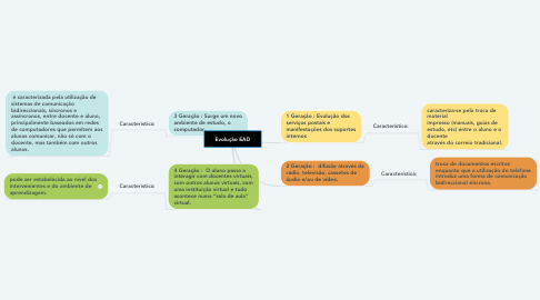 Mind Map: Evolução EAD