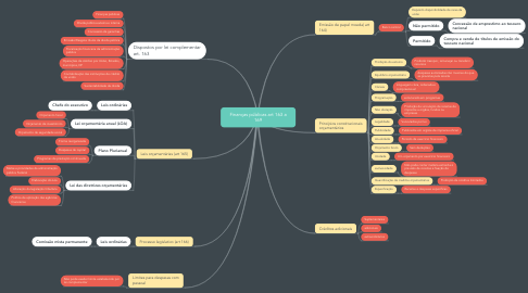 Mind Map: Finanças públicas art 163 a 169