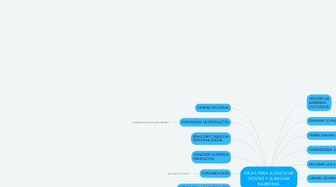Mind Map: IDEAS PARA AUMENTAR VENTAS Y ELIMINAR BARRERAS