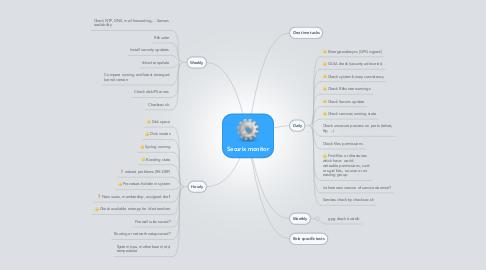 Mind Map: Securix monitor